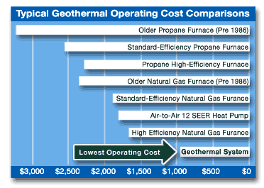 Diagram showing cost comparison of geothermal